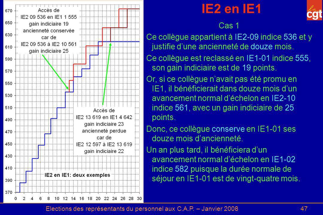 Elections des représentants du personnel aux C.A.P. – Janvier 200847 IE2 en IE1 Cas 1 Ce collègue appartient à IE2 09 indice 536 et y justifie dune an