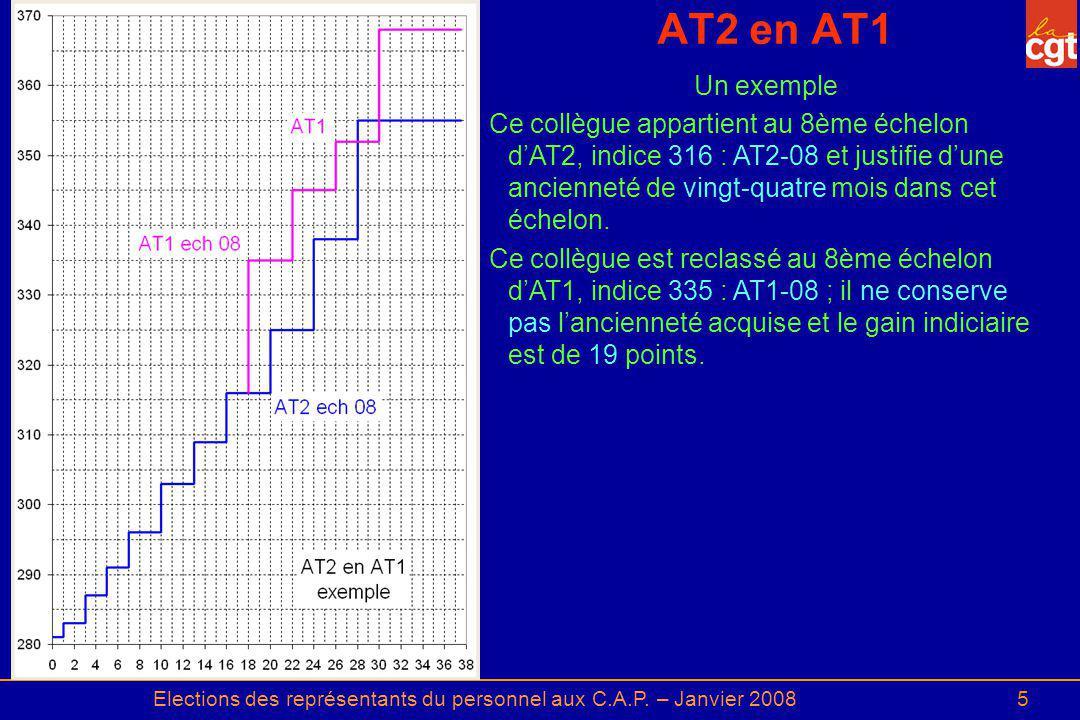 Elections des représentants du personnel aux C.A.P. – Janvier 20085 AT2 en AT1 Un exemple Ce collègue appartient au 8ème échelon dAT2, indice 316 : AT