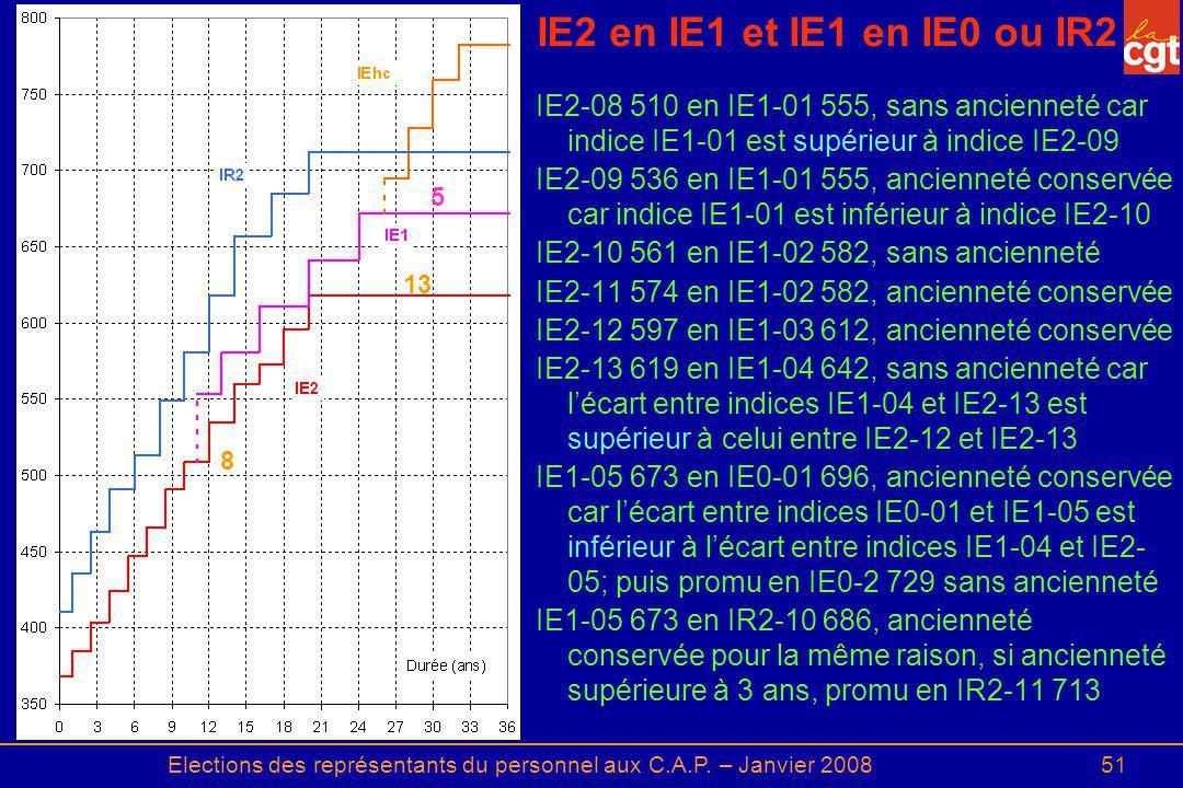 Elections des représentants du personnel aux C.A.P. – Janvier 200851 IE2 en IE1 et IE1 en IE0 ou IR2 IE2-08 510 en IE1-01 555, sans ancienneté car ind