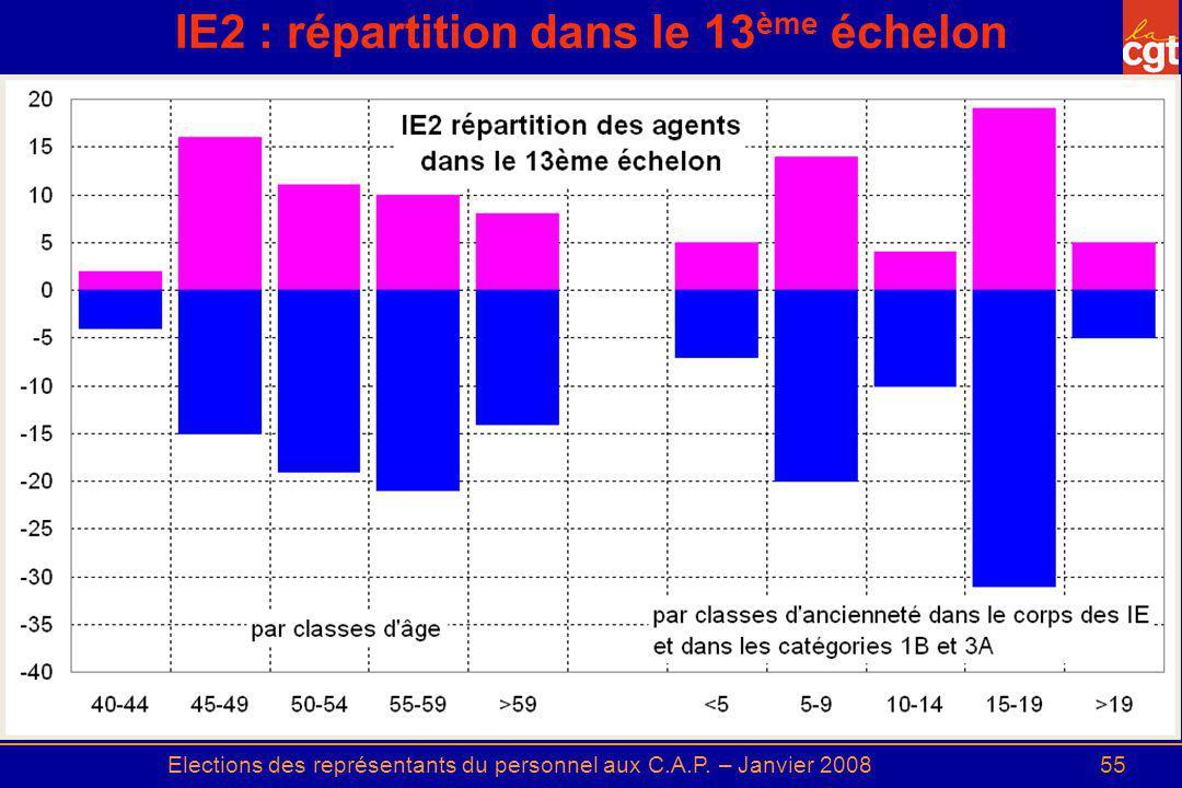 Elections des représentants du personnel aux C.A.P. – Janvier 200855 IE2 : répartition dans le 13 ème échelon