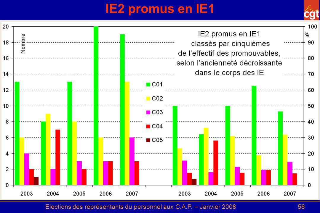 Elections des représentants du personnel aux C.A.P. – Janvier 200856 IE2 promus en IE1