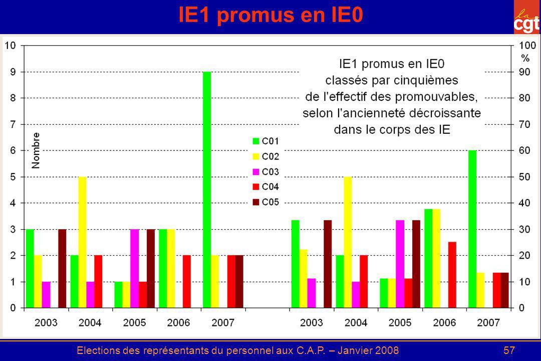 Elections des représentants du personnel aux C.A.P. – Janvier 200857 IE1 promus en IE0