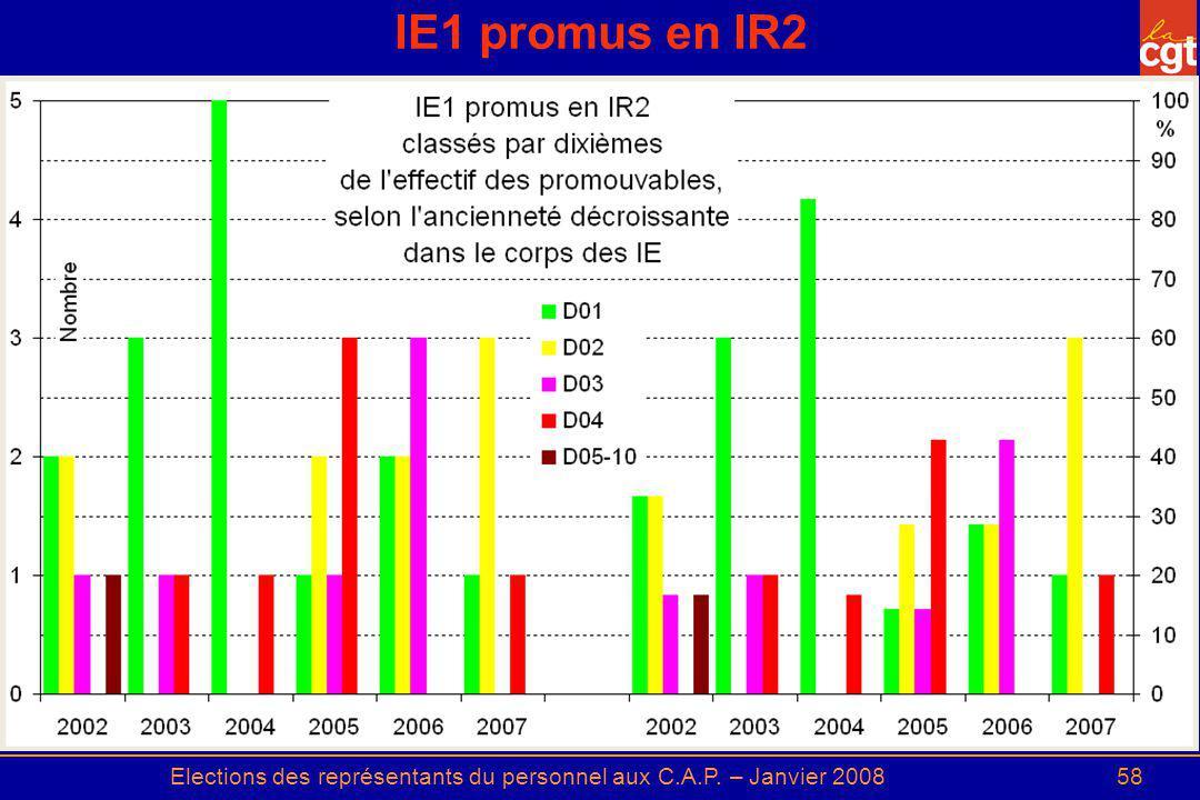 Elections des représentants du personnel aux C.A.P. – Janvier 200858 IE1 promus en IR2