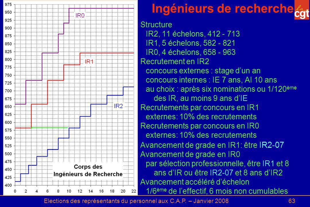 Elections des représentants du personnel aux C.A.P. – Janvier 200863 Ingénieurs de recherche Structure IR2, 11 échelons, 412 - 713 IR1, 5 échelons, 58