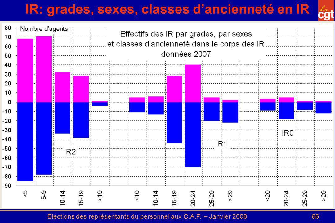 Elections des représentants du personnel aux C.A.P. – Janvier 200866 IR: grades, sexes, classes dancienneté en IR