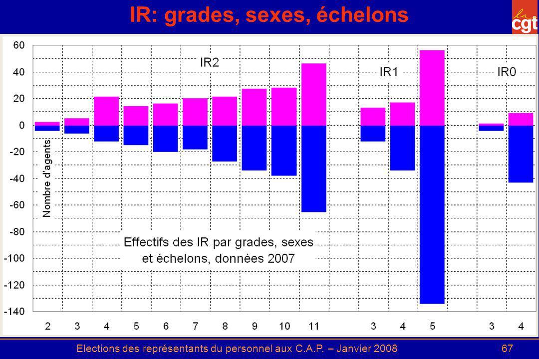 Elections des représentants du personnel aux C.A.P. – Janvier 200867 IR: grades, sexes, échelons