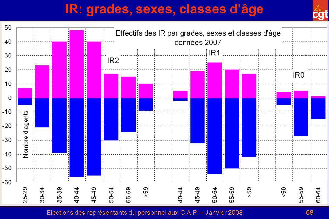 Elections des représentants du personnel aux C.A.P. – Janvier 200868 IR: grades, sexes, classes dâge