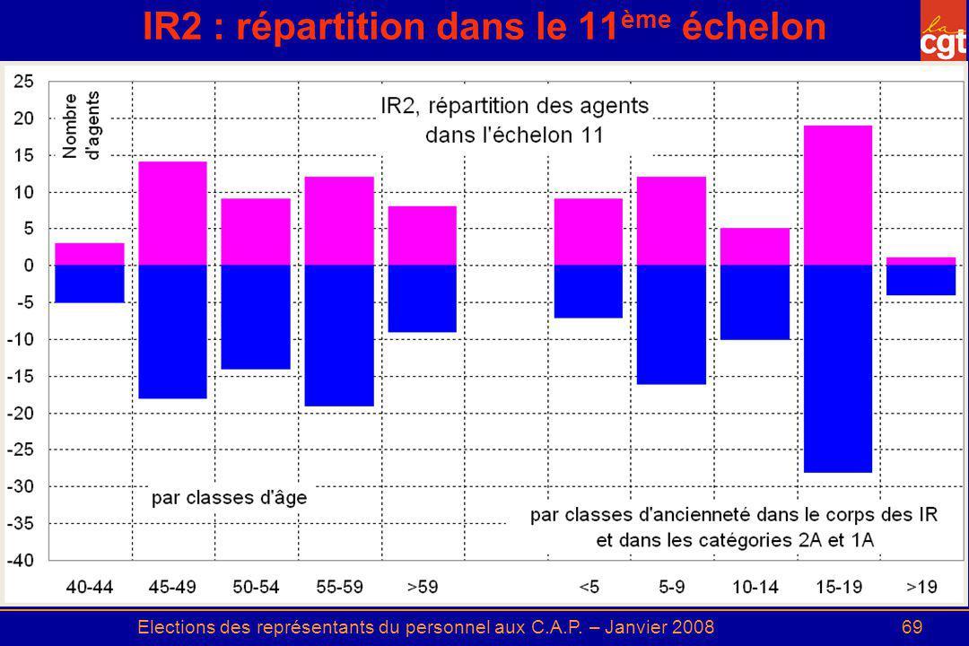 Elections des représentants du personnel aux C.A.P. – Janvier 200869 IR2 : répartition dans le 11 ème échelon