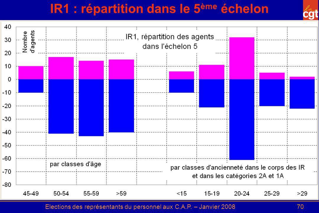 Elections des représentants du personnel aux C.A.P. – Janvier 200870 IR1 : répartition dans le 5 ème échelon