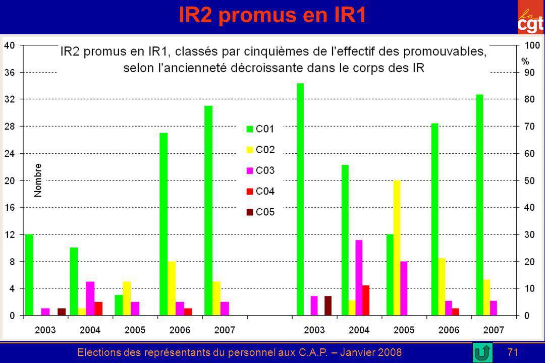 Elections des représentants du personnel aux C.A.P. – Janvier 200871 IR2 promus en IR1