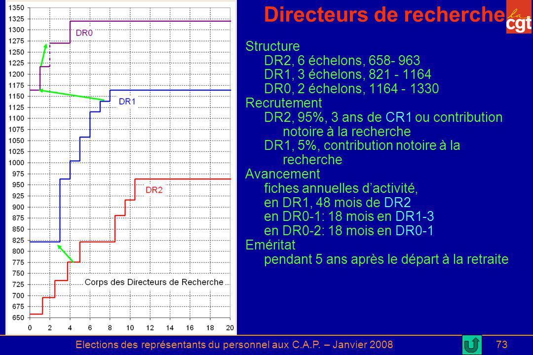 Elections des représentants du personnel aux C.A.P. – Janvier 200873 Directeurs de recherche Structure DR2, 6 échelons, 658- 963 DR1, 3 échelons, 821