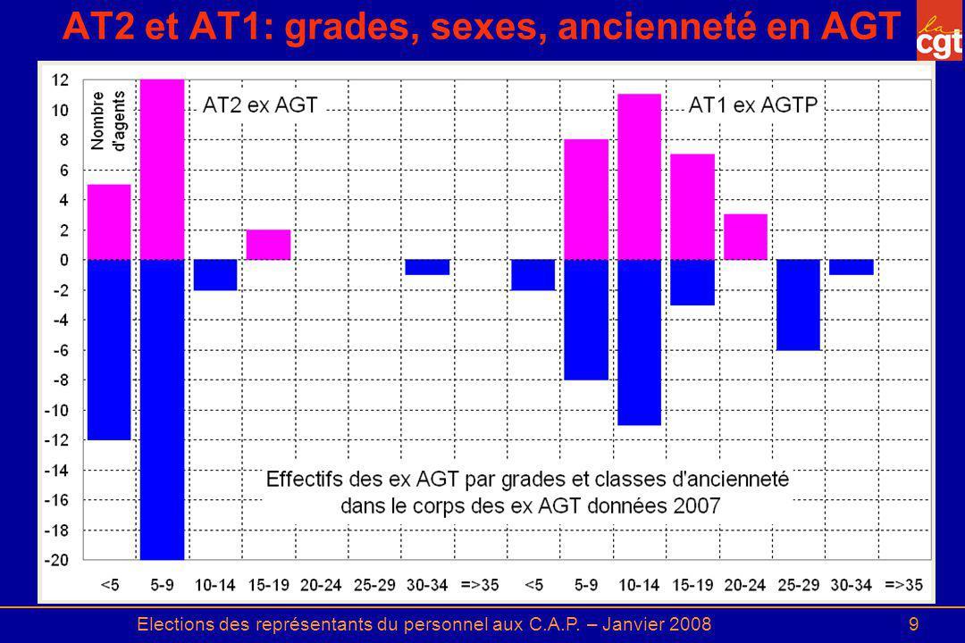 Elections des représentants du personnel aux C.A.P. – Janvier 20089 AT2 et AT1: grades, sexes, ancienneté en AGT