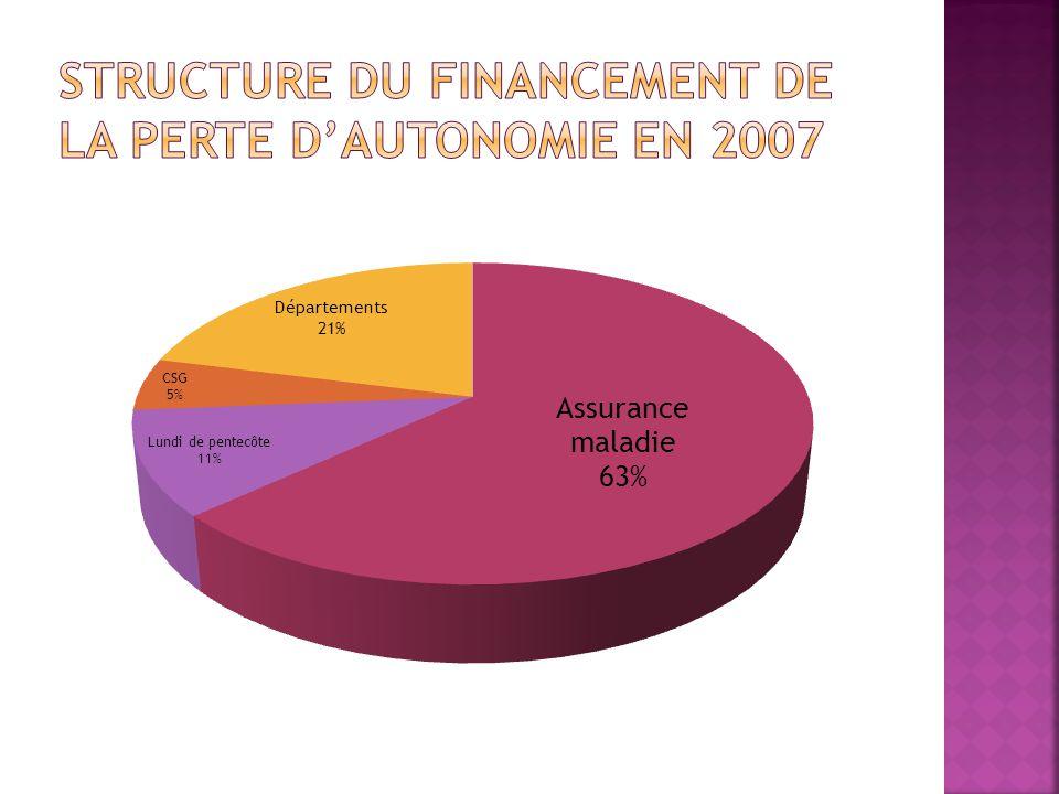 Les sommes actuellement affectées à la perte dautonomie représentent moins de 1% du PIB Le « vieillissement démographique » et laugmentation de lespérance de vie devraient conduire à un accroissement des besoins de financement de la perte dautonomie, mais ce lien nest pas mécanique Le rapport Gisserot prévoit une croissance annuelle de 1,3% à 1,6% jusquà 2012, de 0,6% à 1,1% de 2012 à 2025.