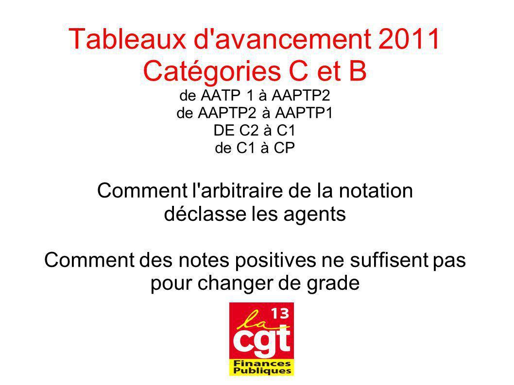 Tableaux d'avancement 2011 Catégories C et B de AATP 1 à AAPTP2 de AAPTP2 à AAPTP1 DE C2 à C1 de C1 à CP Comment l'arbitraire de la notation déclasse