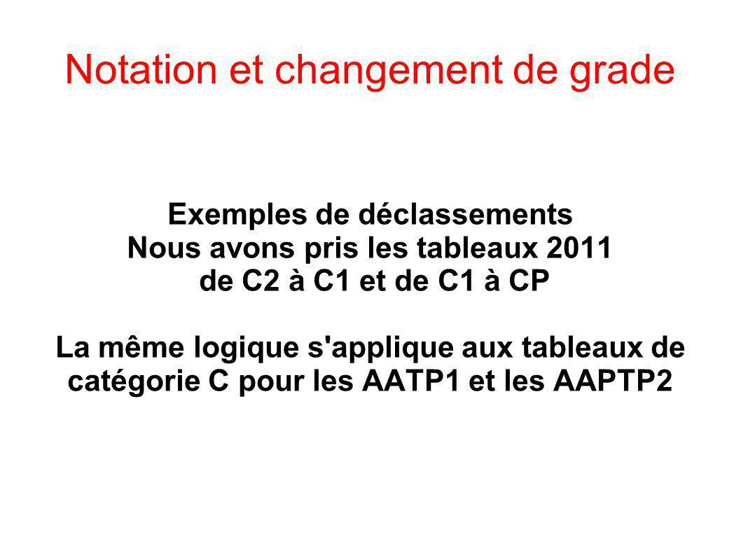 Notation et changement de grade Exemples de déclassements Nous avons pris les tableaux 2011 de C2 à C1 et de C1 à CP La même logique s'applique aux ta
