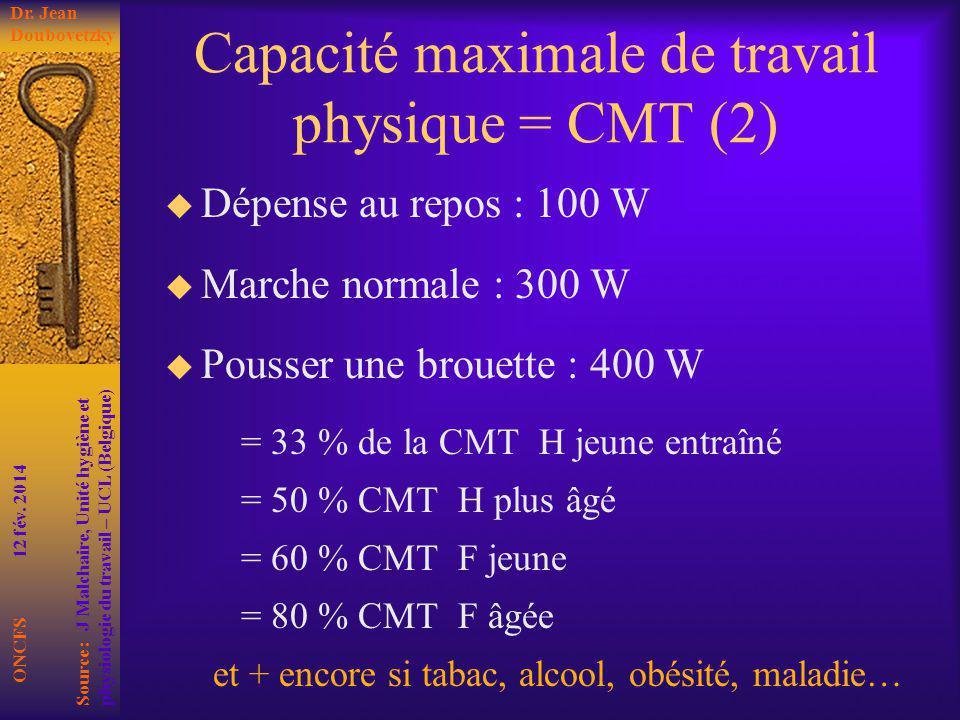 Capacité maximale de travail physique = CMT (2) Dépense au repos : 100 W Marche normale : 300 W Pousser une brouette : 400 W = 33 % de la CMT H jeune