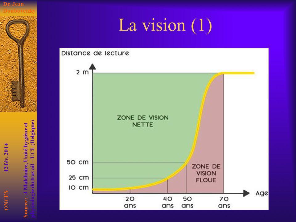 La vision (1) ONCFS 12 fév. 2014 Dr. Jean Doubovetzky Source : J Malchaire, Unité hygiène et physiologie du travail – UCL (Belgique)