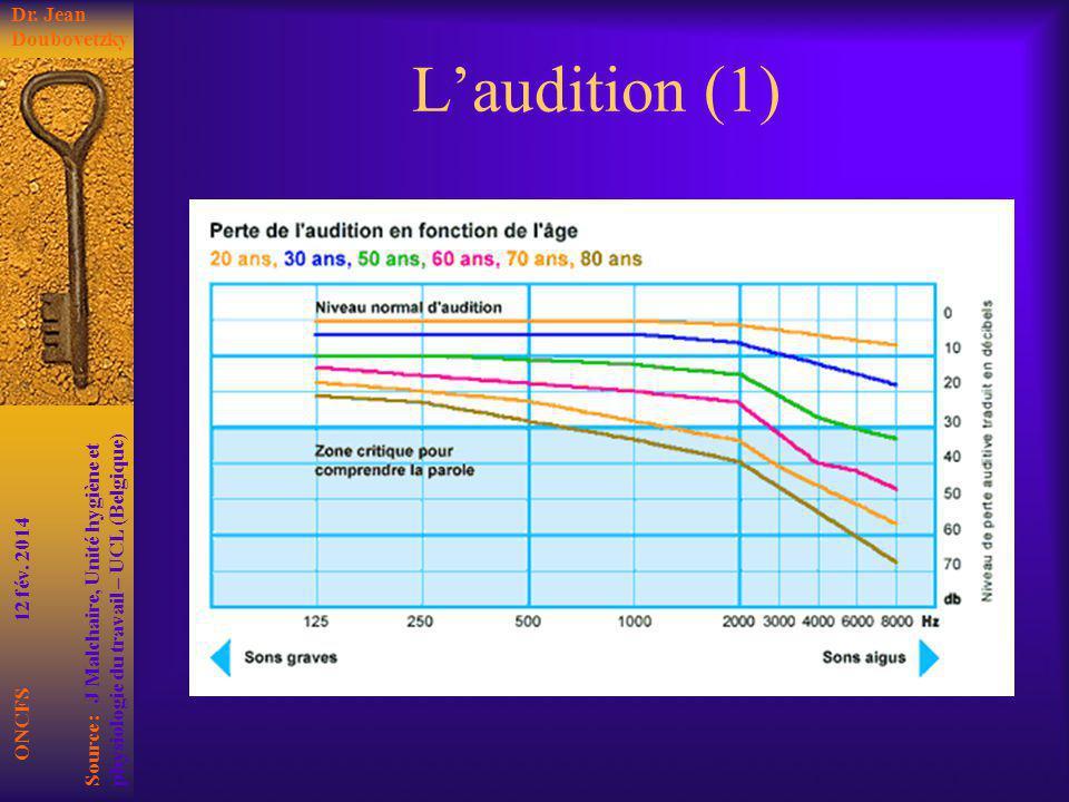 Laudition (1) ONCFS 12 fév. 2014 Dr. Jean Doubovetzky Source : J Malchaire, Unité hygiène et physiologie du travail – UCL (Belgique)
