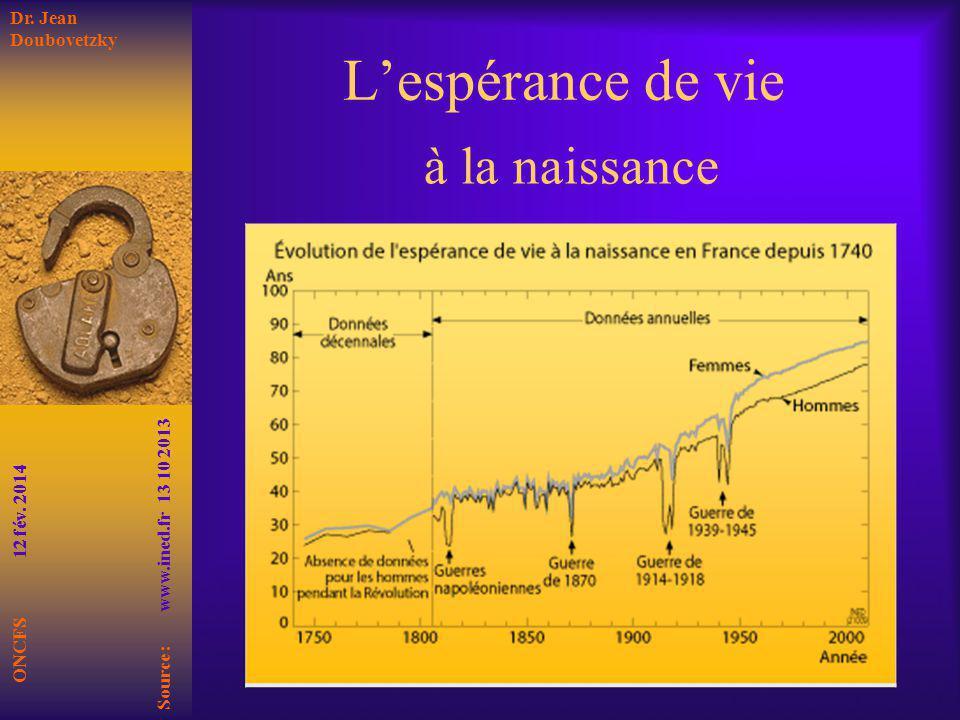 Lespérance de vie à la naissance ONCFS 12 fév. 2014 Source : www.ined.fr 13 10 2013 Dr. Jean Doubovetzky