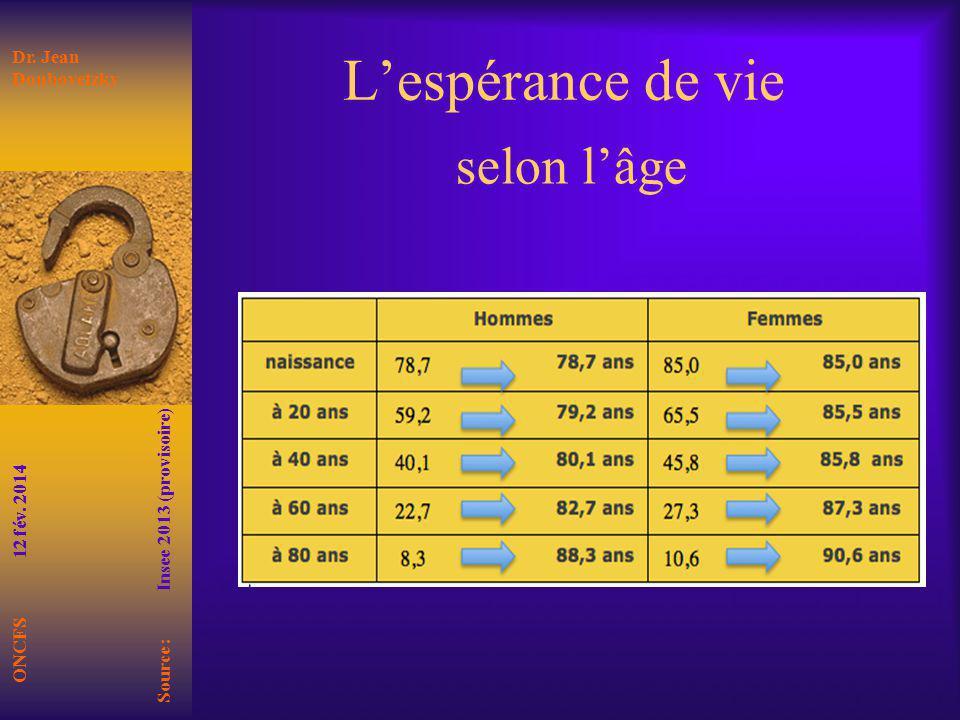 Lespérance de vie selon lâge ONCFS 12 fév. 2014 Source : Insee 2013 (provisoire) Dr. Jean Doubovetzky
