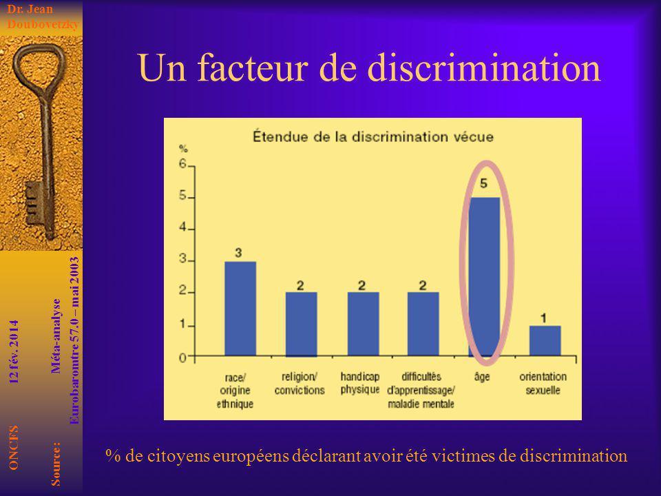 Un facteur de discrimination % de citoyens européens déclarant avoir été victimes de discrimination ONCFS 12 fév. 2014 Dr. Jean Doubovetzky Source : M