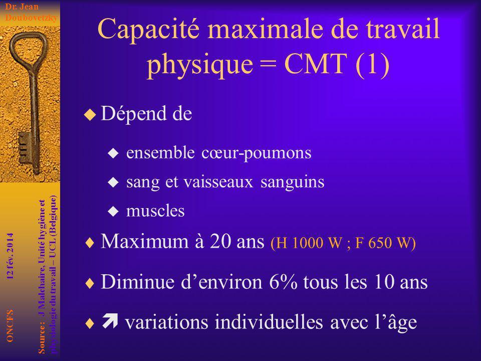 Capacité maximale de travail physique = CMT (1) Dépend de ensemble cœur-poumons sang et vaisseaux sanguins muscles Maximum à 20 ans (H 1000 W ; F 650
