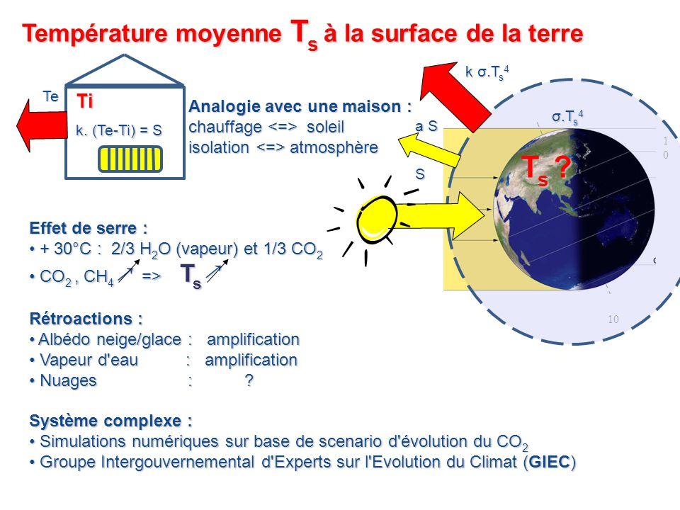 10 Ti Te k. (Te-Ti) = S Analogie avec une maison : chauffage soleil isolation atmosphère 10 a S σ.T s 4 k σ.T s 4 Effet de serre : + 30°C : 2/3 H 2 O