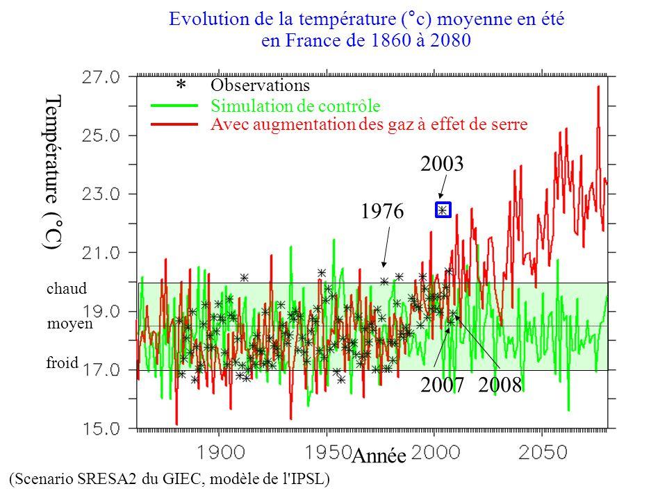 chaud froid moyen Evolution de la température (°c) moyenne en été en France de 1860 à 2080 2003 1976 2008 * Observations Simulation de contrôle Avec a