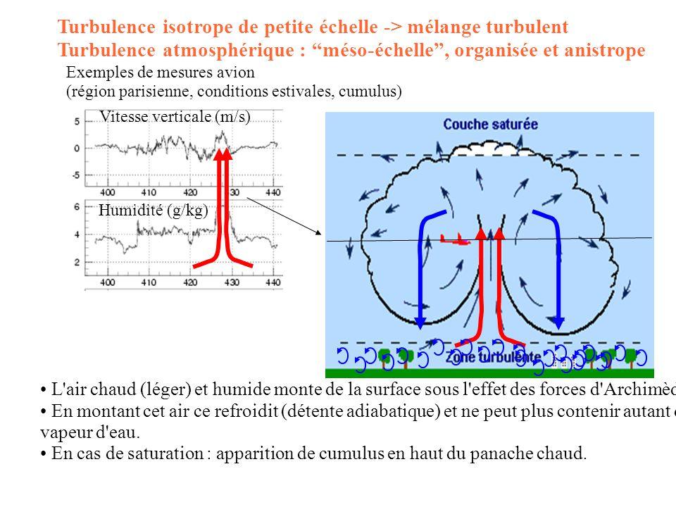 Exemples de mesures avion (région parisienne, conditions estivales, cumulus) Vitesse verticale (m/s) Humidité (g/kg) Turbulence isotrope de petite éch
