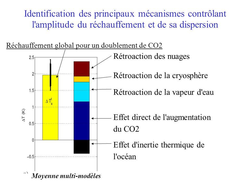 inter-model differences (standard deviation) Moyenne multi-modèles Identification des principaux mécanismes contrôlant l'amplitude du réchauffement et