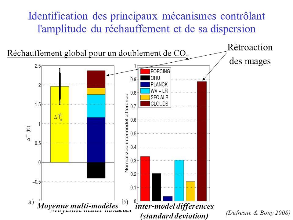 Moyenne multi-modèles Identification des principaux mécanismes contrôlant l'amplitude du réchauffement et de sa dispersion Réchauffement global pour u
