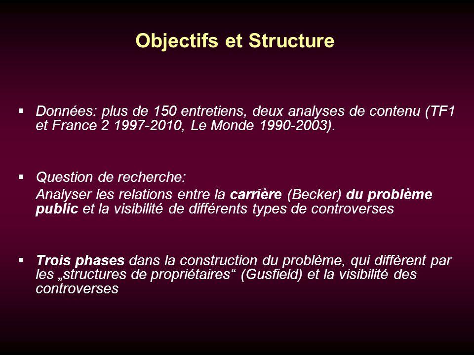 Objectifs et Structure Données: plus de 150 entretiens, deux analyses de contenu (TF1 et France 2 1997-2010, Le Monde 1990-2003).