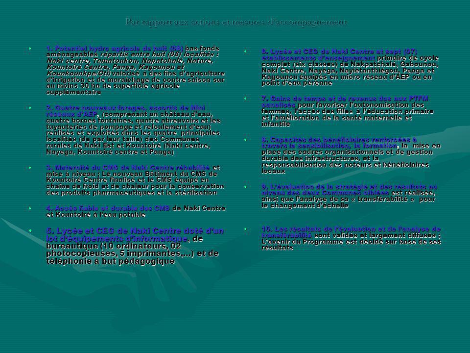 Par rapport aux actions et mesures daccompagnement 1. Potentiel hydro agricole de huit (08) bas-fonds aménageables répartis entre huit (08) localités