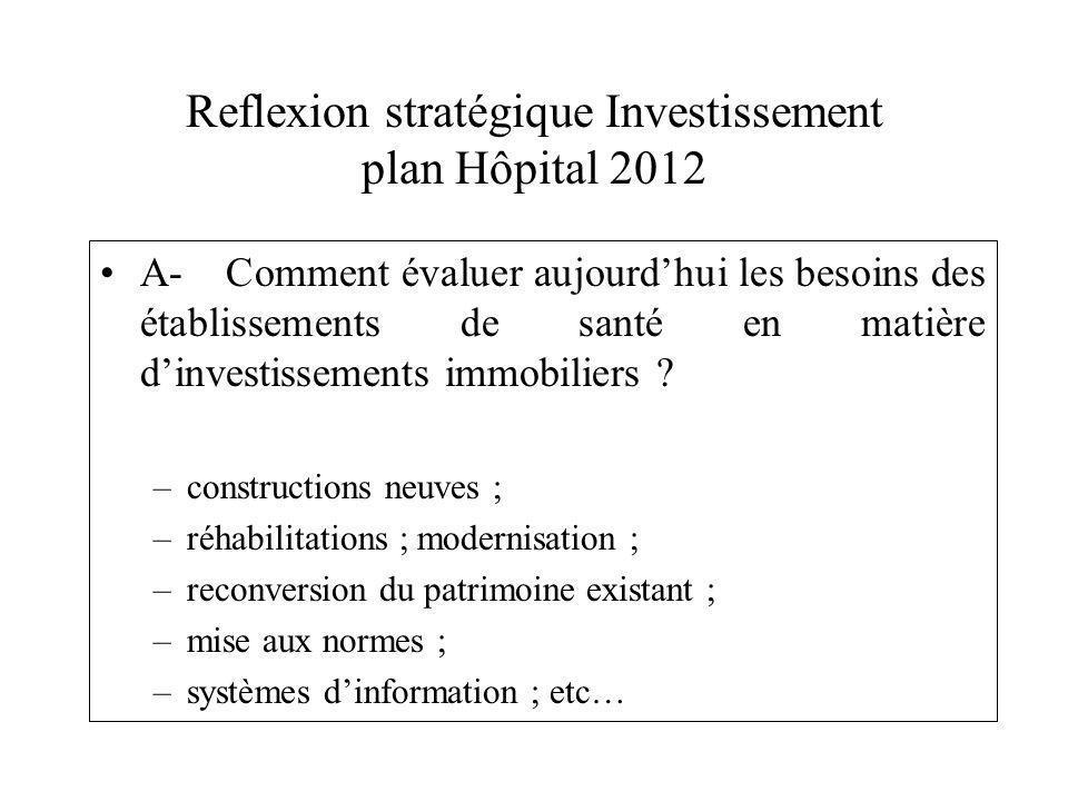 Reflexion stratégique Investissement plan Hôpital 2012 A- Comment évaluer aujourdhui les besoins des établissements de santé en matière dinvestissements immobiliers .