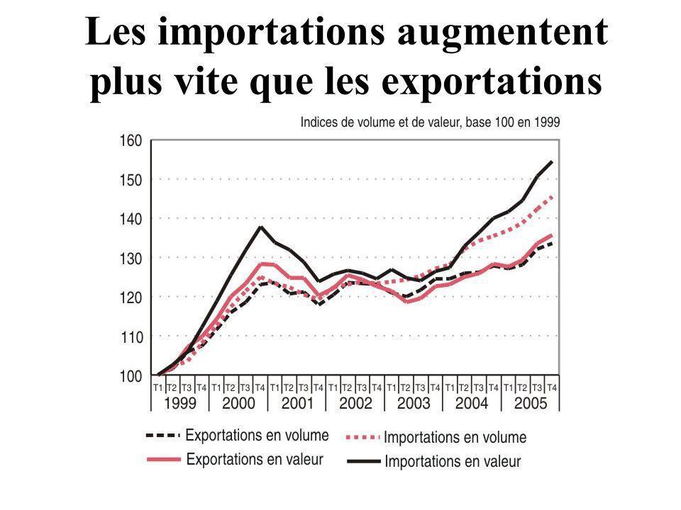 Les importations augmentent plus vite que les exportations