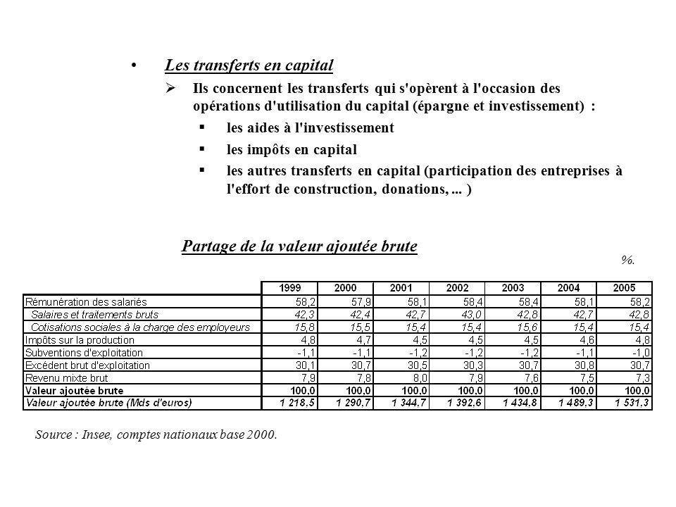 Les transferts en capital Ils concernent les transferts qui s opèrent à l occasion des opérations d utilisation du capital (épargne et investissement) : les aides à l investissement les impôts en capital les autres transferts en capital (participation des entreprises à l effort de construction, donations,...
