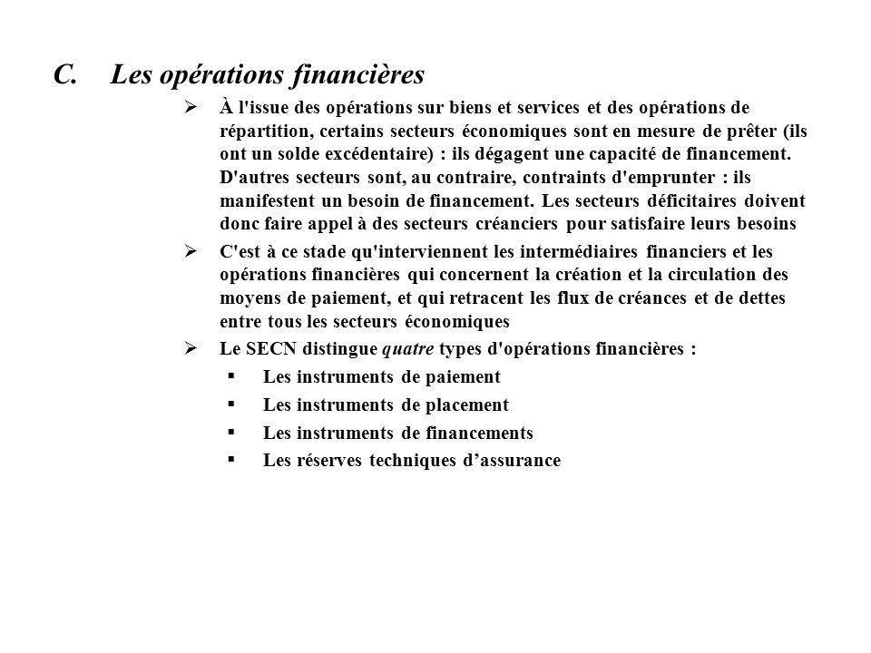 C.Les opérations financières À l issue des opérations sur biens et services et des opérations de répartition, certains secteurs économiques sont en mesure de prêter (ils ont un solde excédentaire) : ils dégagent une capacité de financement.
