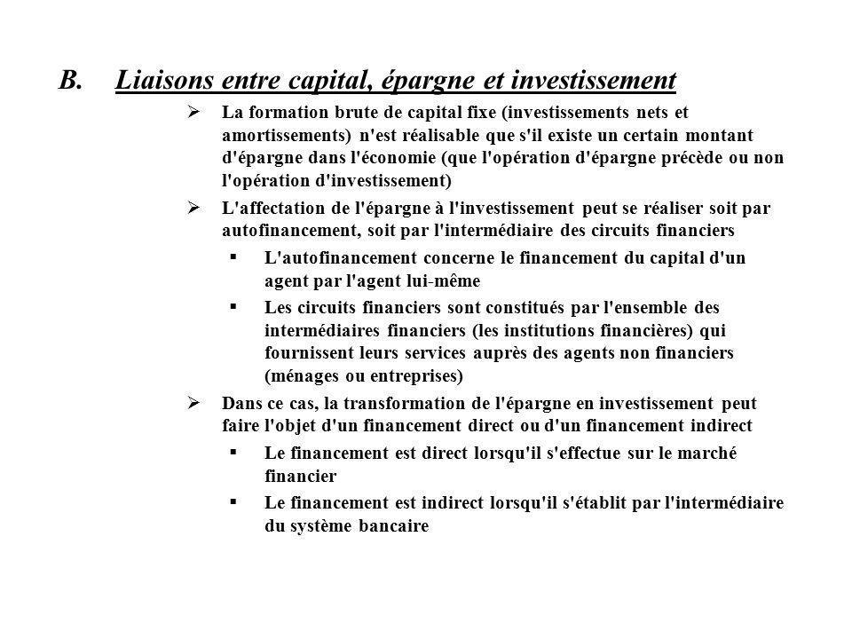 B.Liaisons entre capital, épargne et investissement La formation brute de capital fixe (investissements nets et amortissements) n est réalisable que s il existe un certain montant d épargne dans l économie (que l opération d épargne précède ou non l opération d investissement) L affectation de l épargne à l investissement peut se réaliser soit par autofinancement, soit par l intermédiaire des circuits financiers L autofinancement concerne le financement du capital d un agent par l agent lui-même Les circuits financiers sont constitués par l ensemble des intermédiaires financiers (les institutions financières) qui fournissent leurs services auprès des agents non financiers (ménages ou entreprises) Dans ce cas, la transformation de l épargne en investissement peut faire l objet d un financement direct ou d un financement indirect Le financement est direct lorsqu il s effectue sur le marché financier Le financement est indirect lorsqu il s établit par l intermédiaire du système bancaire