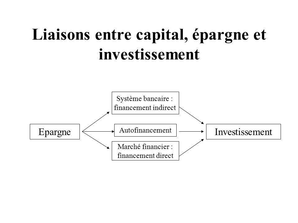 Liaisons entre capital, épargne et investissement Système bancaire : financement indirect Epargne Autofinancement Marché financier : financement direct Investissement