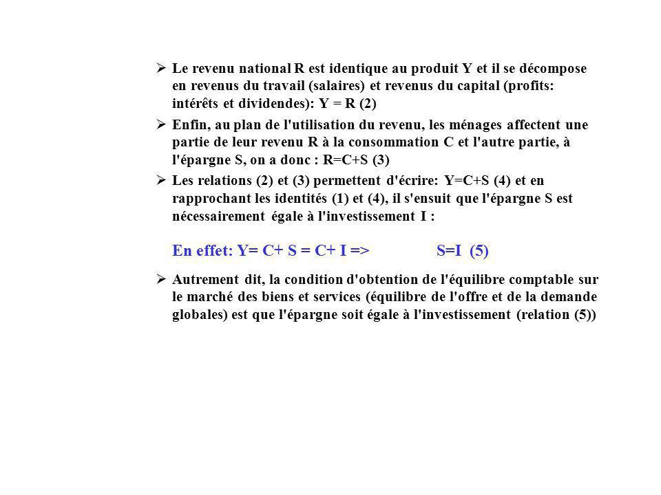 Le revenu national R est identique au produit Y et il se décompose en revenus du travail (salaires) et revenus du capital (profits: intérêts et dividendes): Y = R (2) Enfin, au plan de l utilisation du revenu, les ménages affectent une partie de leur revenu R à la consommation C et l autre partie, à l épargne S, on a donc : R=C+S (3) Les relations (2) et (3) permettent d écrire: Y=C+S (4) et en rapprochant les identités (1) et (4), il s ensuit que l épargne S est nécessairement égale à l investissement I : Autrement dit, la condition d obtention de l équilibre comptable sur le marché des biens et services (équilibre de l offre et de la demande globales) est que l épargne soit égale à l investissement (relation (5)) En effet: Y= C+ S = C+ I => S=I (5)