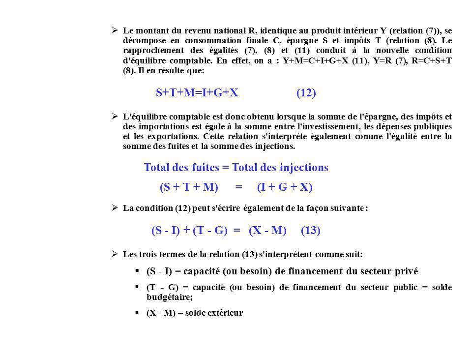 Le montant du revenu national R, identique au produit intérieur Y (relation (7)), se décompose en consommation finale C, épargne S et impôts T (relation (8).