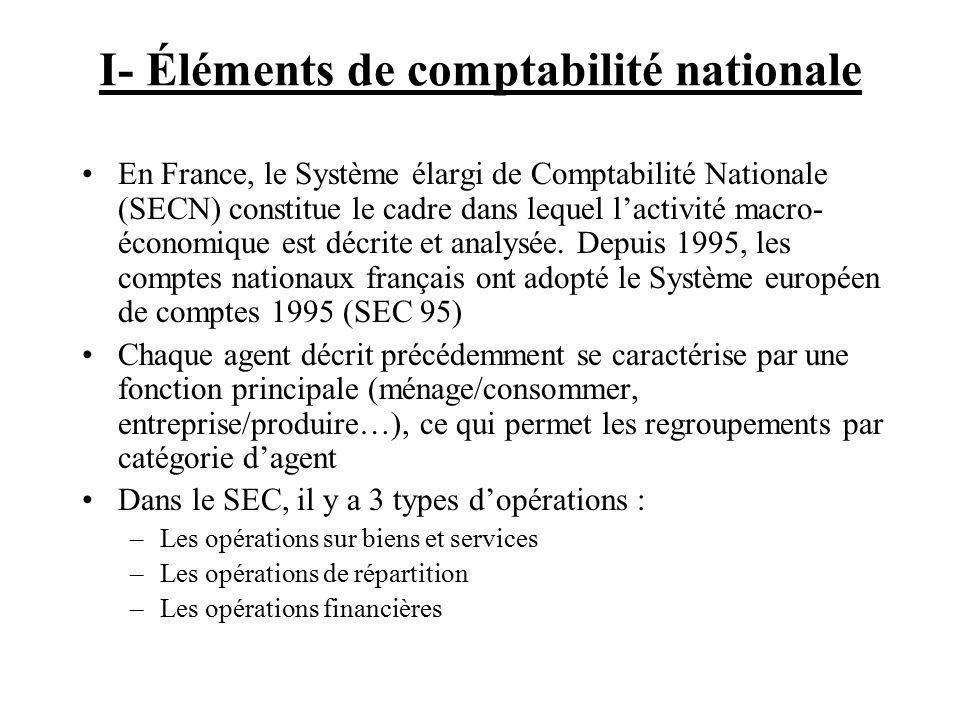 I- Éléments de comptabilité nationale En France, le Système élargi de Comptabilité Nationale (SECN) constitue le cadre dans lequel lactivité macro- économique est décrite et analysée.
