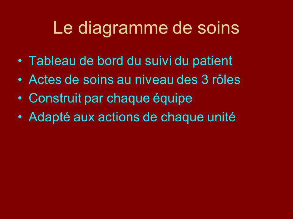 8 LES TRANSMISSIONS CIBLEES Le dossier de soins est composé de 2 outils sous la forme de mots-clé « cibles » avec une feuille dobservations et une traçabilité des activités dans un diagramme LES TRANSMISSIONS CIBLEES