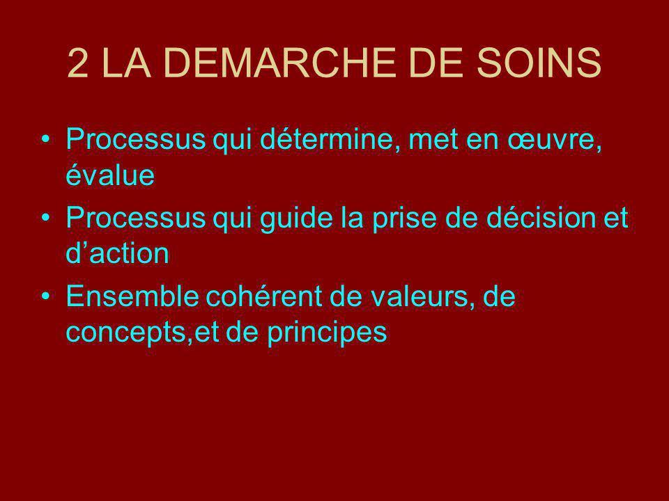 2 LA DEMARCHE DE SOINS Processus qui détermine, met en œuvre, évalue Processus qui guide la prise de décision et daction Ensemble cohérent de valeurs, de concepts,et de principes