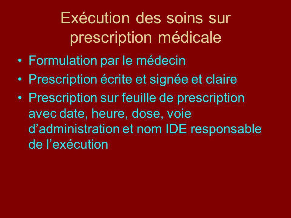 Exécution des soins sur prescription médicale Formulation par le médecin Prescription écrite et signée et claire Prescription sur feuille de prescription avec date, heure, dose, voie dadministration et nom IDE responsable de lexécution