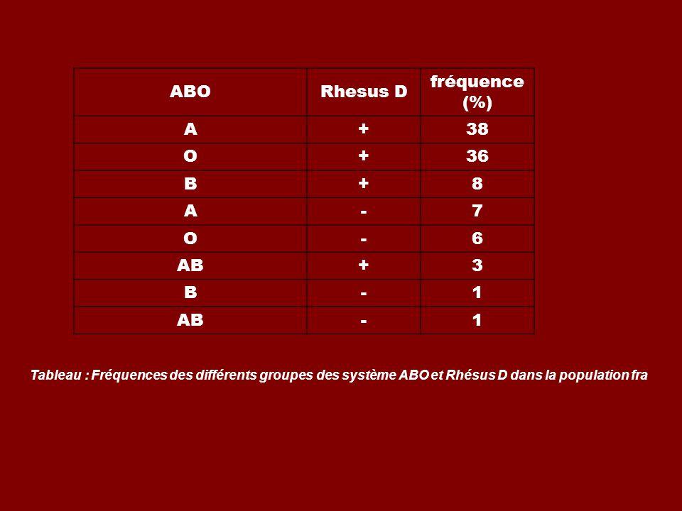 ABORhesus D fréquence (%) A+38 O+36 B+8 A-7 O-6 AB+3 B-1 -1 Tableau : Fréquences des différents groupes des système ABO et Rhésus D dans la population