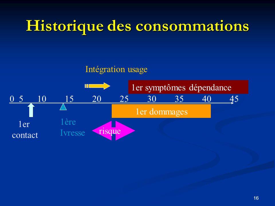 15 Evaluation de lalcoolodépendance Historique des consommations Historique des consommations Inventaires des dommages Clinique de lalcoolisation Sévé