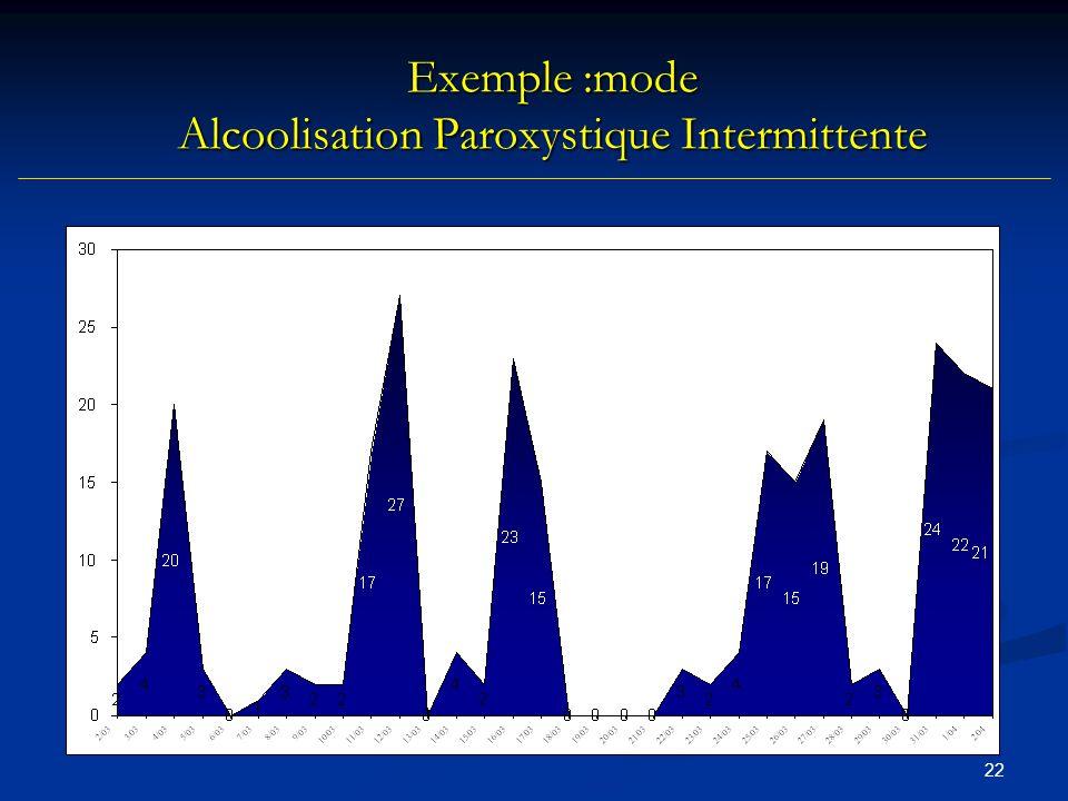 21 Clinique de lalcoolisation Consommation déclarée dalcool Consommation déclarée dalcool Quantité x Fréquence Quantité x Fréquence Exprimée en gramme