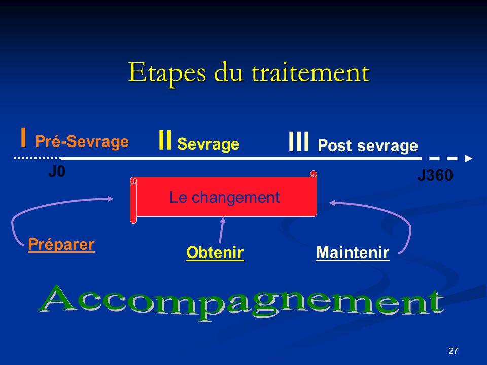 26 Prédisposition au changement (1) Représentation des stratégies Représentation des stratégies Acceptabilité des programmes thérapeutiques Acceptabil