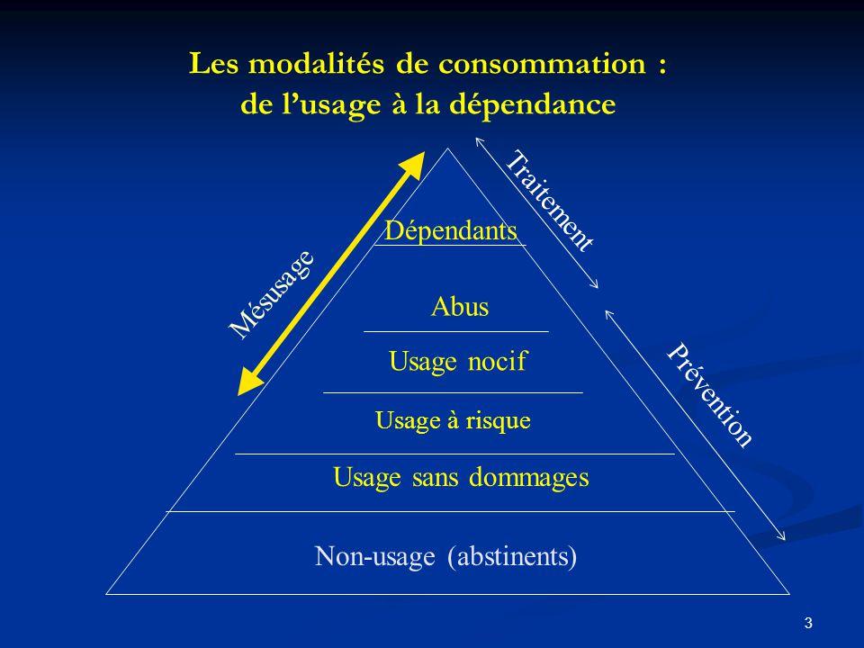 2 Les modalités de consommation : de lusage à la dépendance La consommation moyenne dalcool par habitant diminue régulièrement depuis 40 ans La France